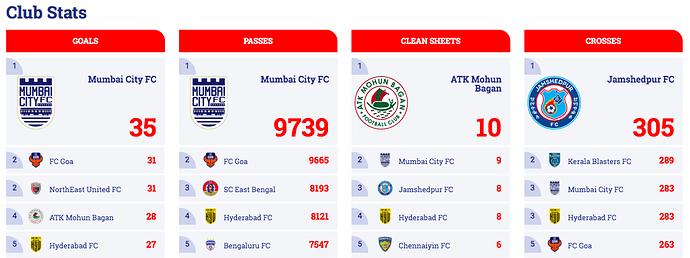 Club Stats