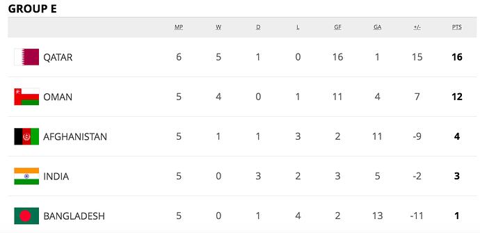 Group E Standings