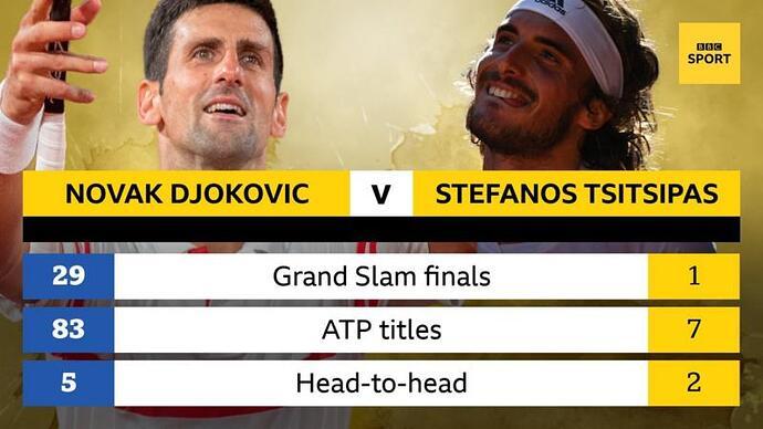 Djokovic-vs-Tsitsipas