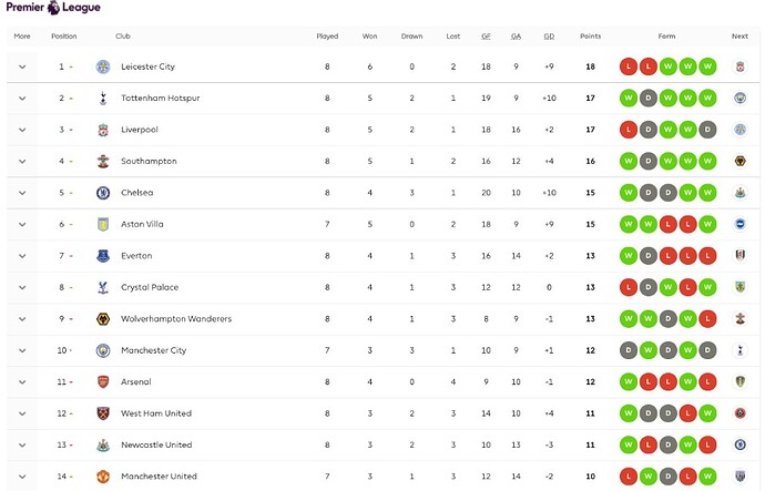 Premier-League-Matchday9-Standings