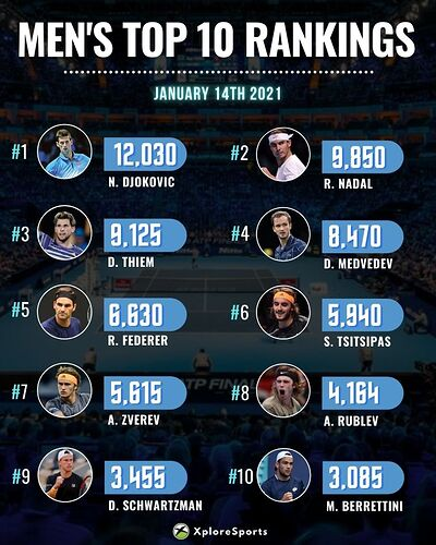 Men's-ATP-Ranking