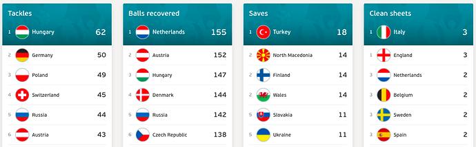 Euro 2020-Team Stats