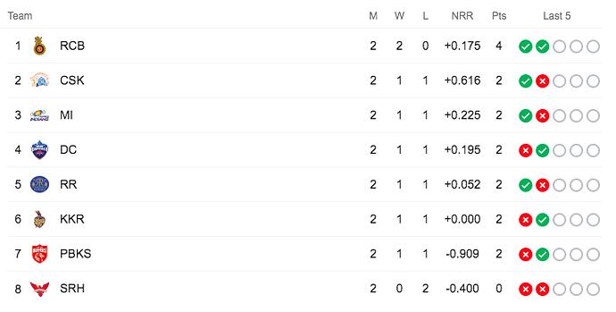 IPL-Points Table
