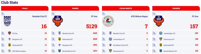 Club-Stats-MD11
