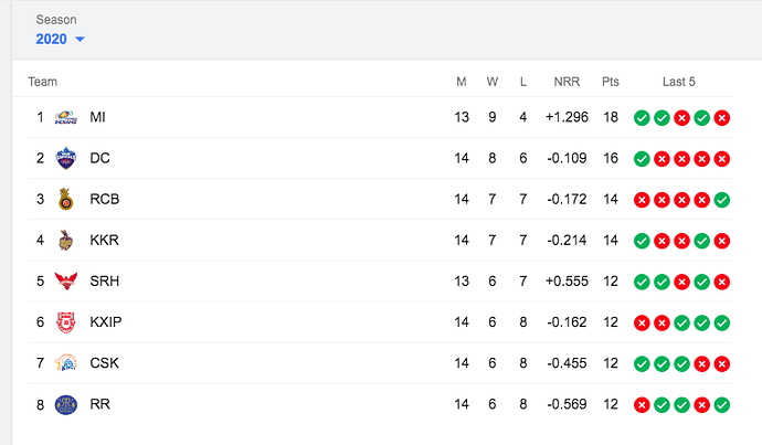 Points-Table-IPL2020