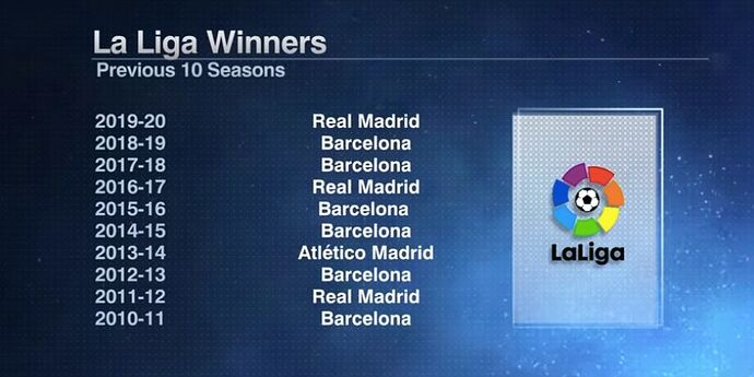 LaLiga-Previous-10-Season-Winners