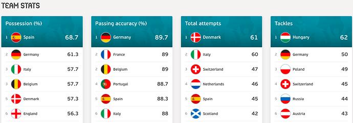 Euro2020-Team Stats