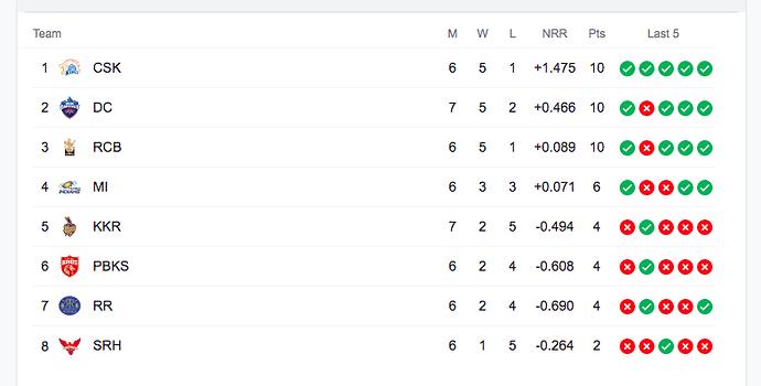 IPL 2021- Week 3 standings