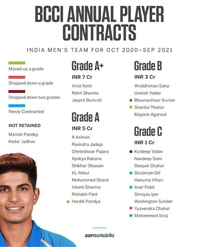 BCCI-Annual-Player-Contract