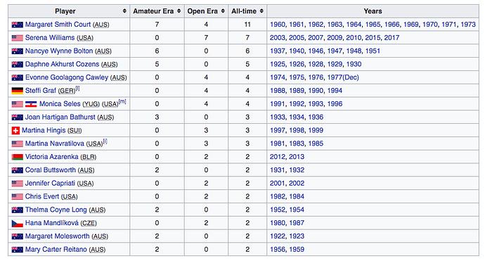 Australian Open All-Time Champions - Women's Singles