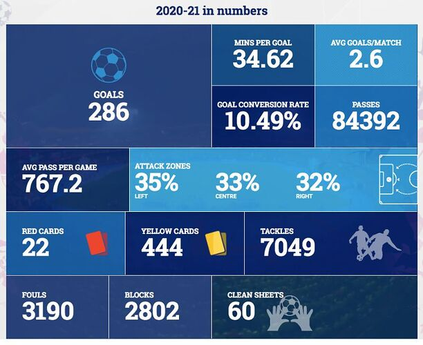 ISL-2020-21-In-Numbers
