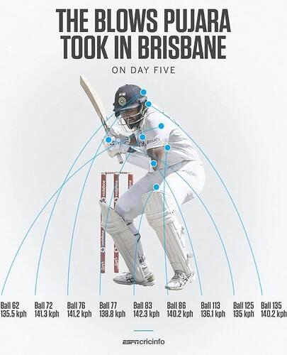 Pujara-Test-Brisbane