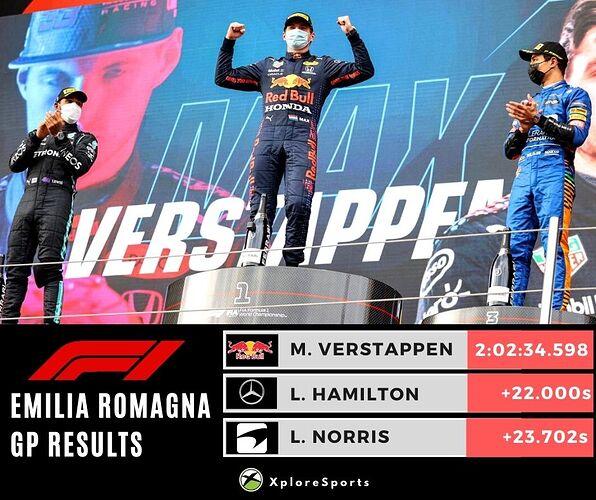 Emilia Romagna GP Results