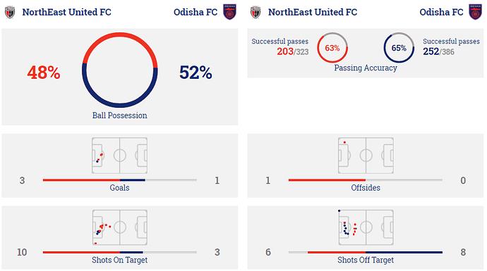 Stats_NEUFC-ODFC