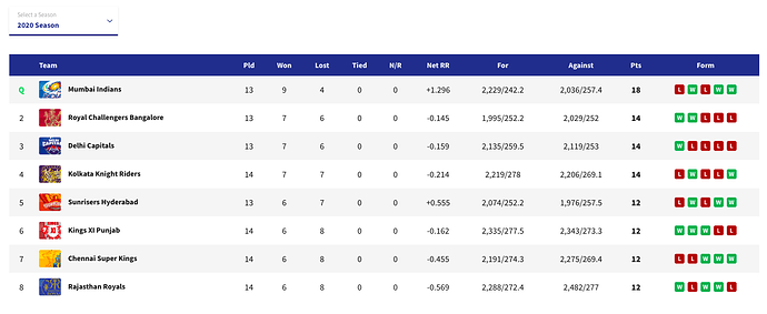 IPL2020-PointsTable