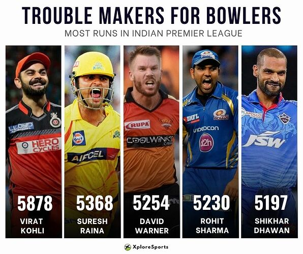 IPL-Records-Most-Runs