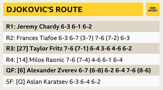 djoko_route_to_final