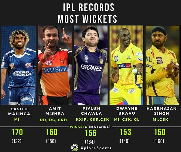 IPL Records-Bowlers