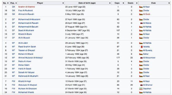 Oman-National-Football-Squad-Caps-Goals