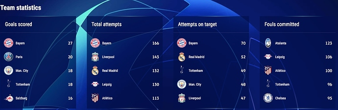 UEFA-Champions-League-Team-Stats