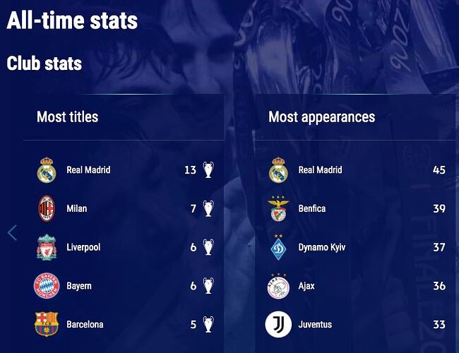 Club-All-Time-Stats-UCL-1