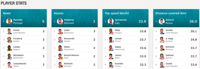 Euro2020-Player Stats