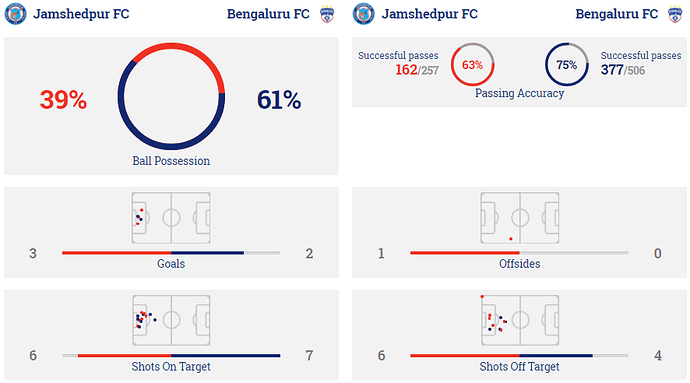 Stats-JFC-BFC