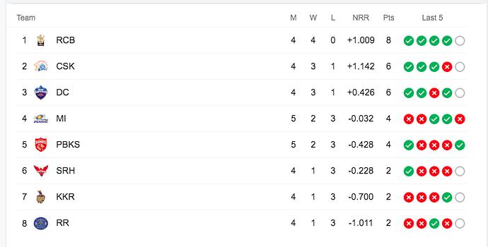 IPL 2021- Week 2 Standings