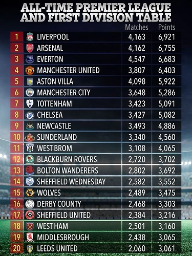 table-sport-all-time-prem-first-div