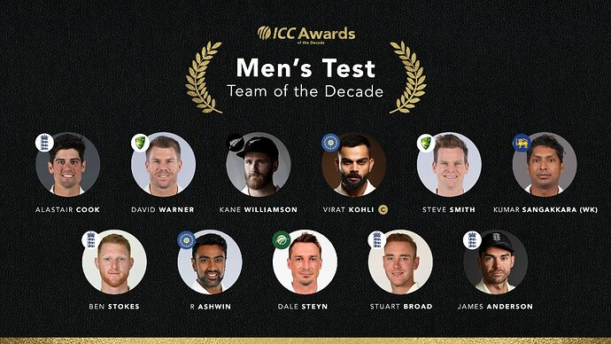 Test Team of the Decade