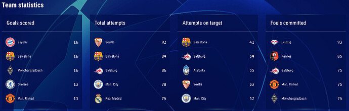 UCL-Group-Stage-MD6-Team-Statistics