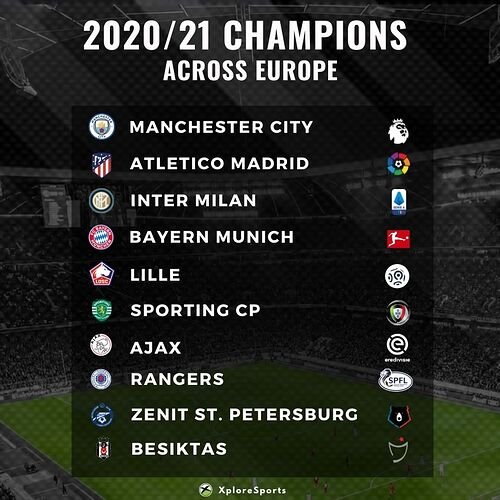 2020-21 Champions in Europe
