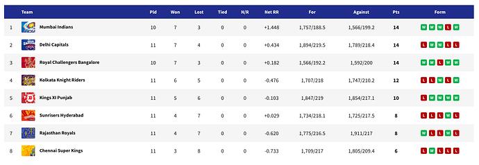 Points Table - IPL