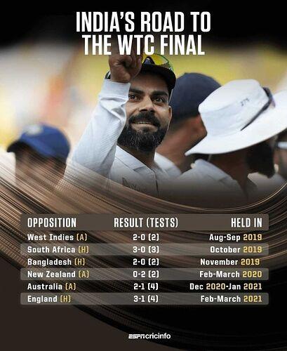 WTC-Final-India