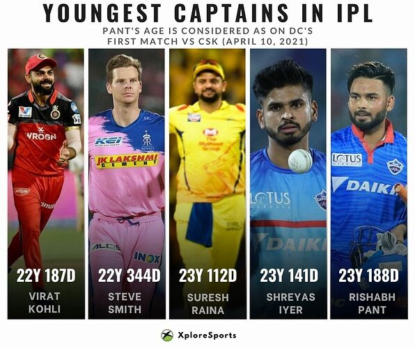 IPL-Records-Youngest-Captains