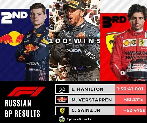 Russian GP_Sep2021_Hamilton-Winner
