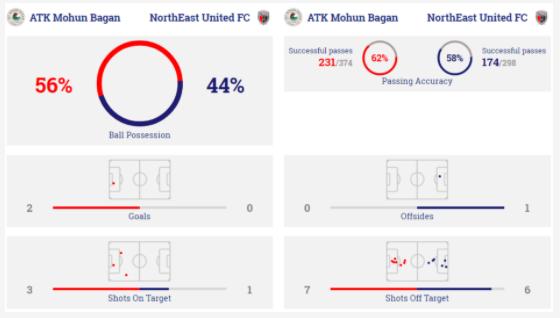 ATKMB-NEUFC Stats