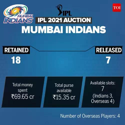 MI_IPL-Auction