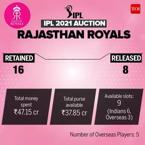 RR_IPL-Auction