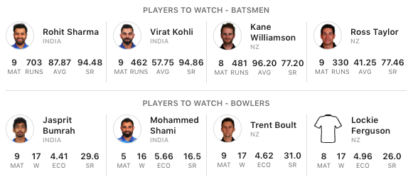 India%20vs%20New%20Zealand%20Players%20to%20watch