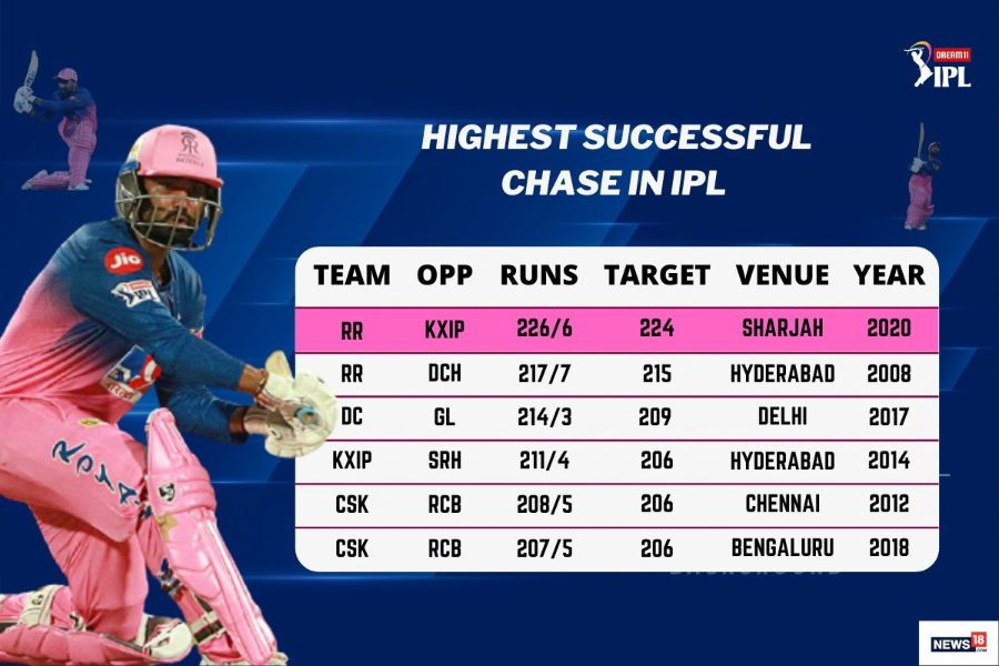 Highest-Chases-Tewatia-IPL