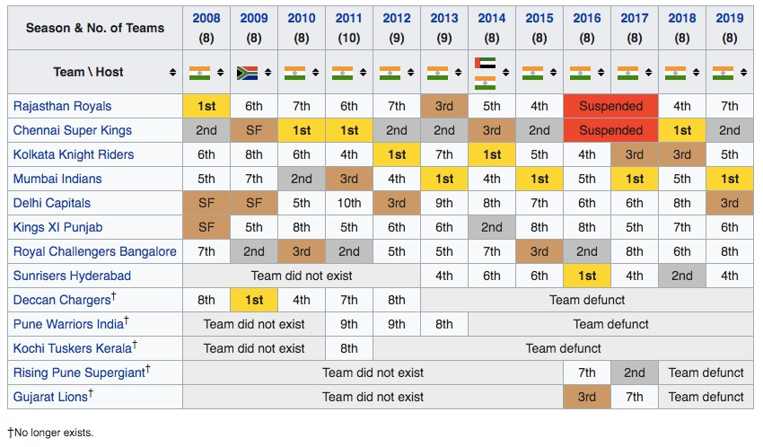 IPL-Teams-Seasons-History