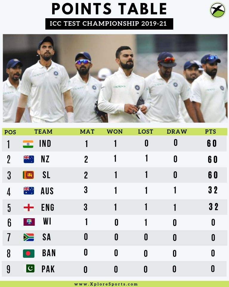 ICC-Test-Championship-2019-2021-Points-Table