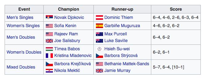 Australia-Open-2020-Champions