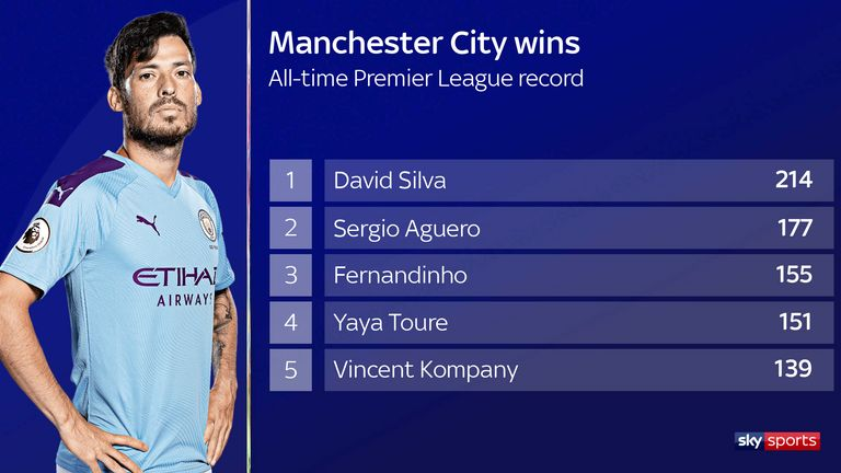 david-silva-man-city_wins