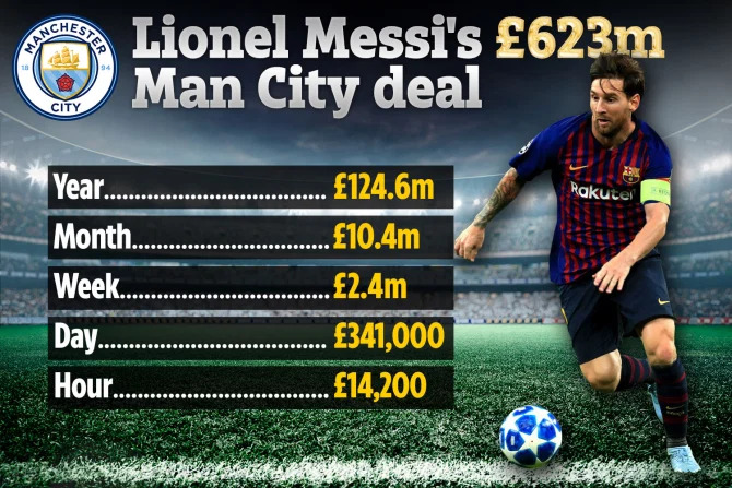 Lionel-messi-man-city-deal
