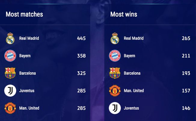 Club-All-Time-Stats-UCL2