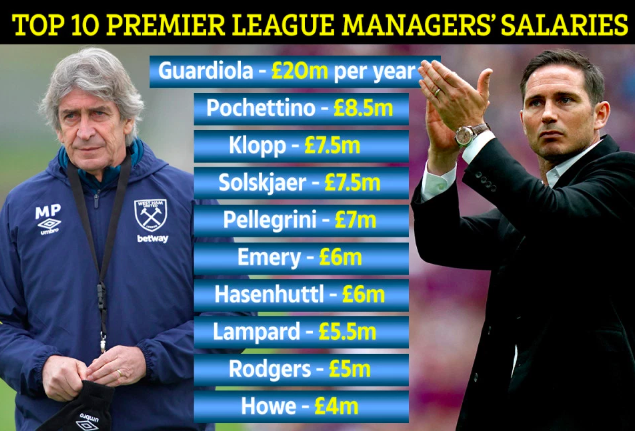 Premier%20league%20manager%20salaries
