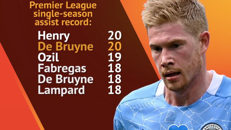 Kevin-De-Bruyne-Assist-Record