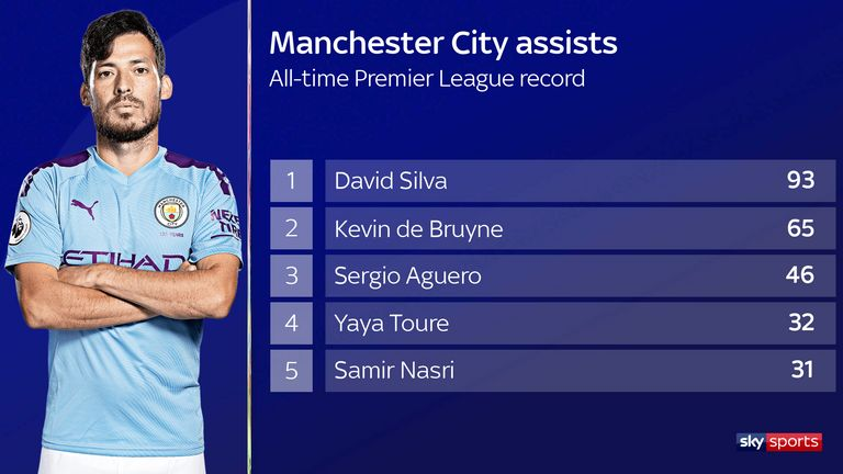 david-silva-man-city_assists